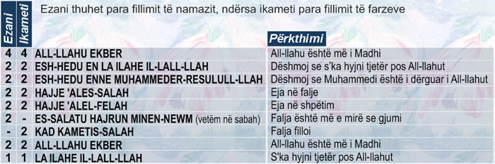Pasqyra e lutjeve  EzaniIkameti
